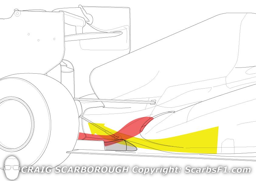 McLaren: Semi Coanda solution
