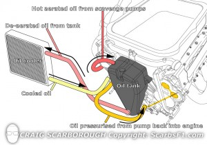 indetail the engine oil system scarbsf1 com flow